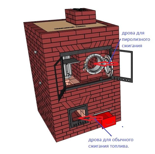 Лесной ресурс / Форум / Biofuels / Pyrolysis furnace Aria.